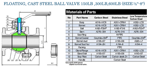 High Pressure Forged Steel Ball Valves manufacturers